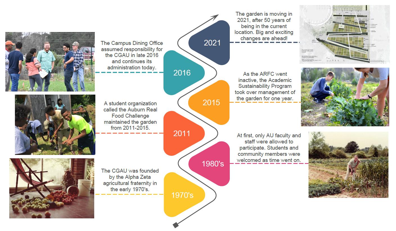 Community Garden timeline graphic